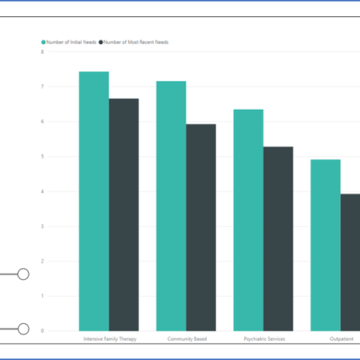 Tips for Visualizing your TCOM project: The Total System Outcomes Report